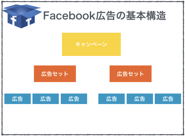 fb-structure